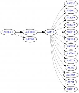 IPv4 Routen