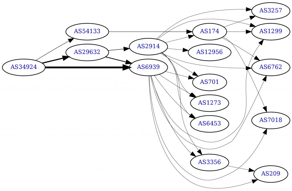 IPv6-Routen